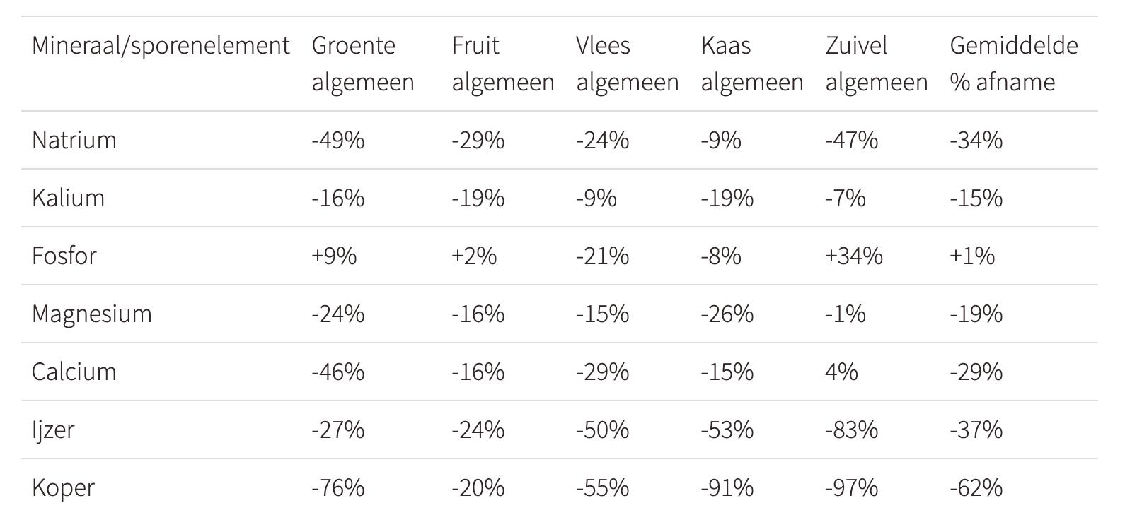 orthomolecuraire supplementen en voedingsstoffen